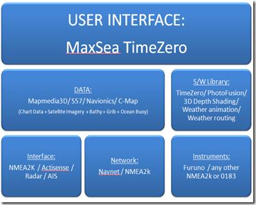 Structure_MaxSea