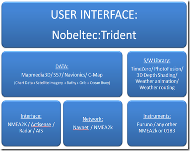 Structure_Nobeltec